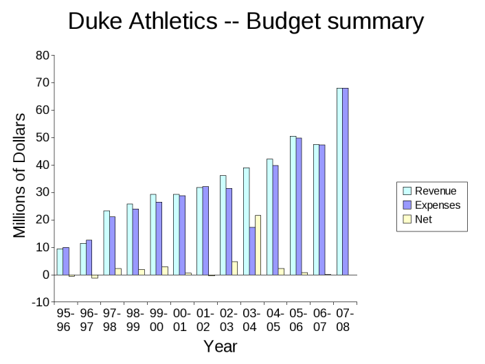 revenue and expenditures duke athletics